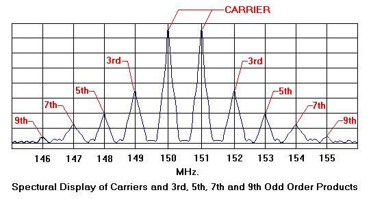 3rd-order harmonic