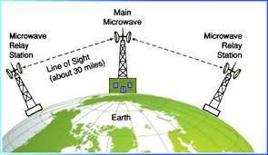 MW-relay